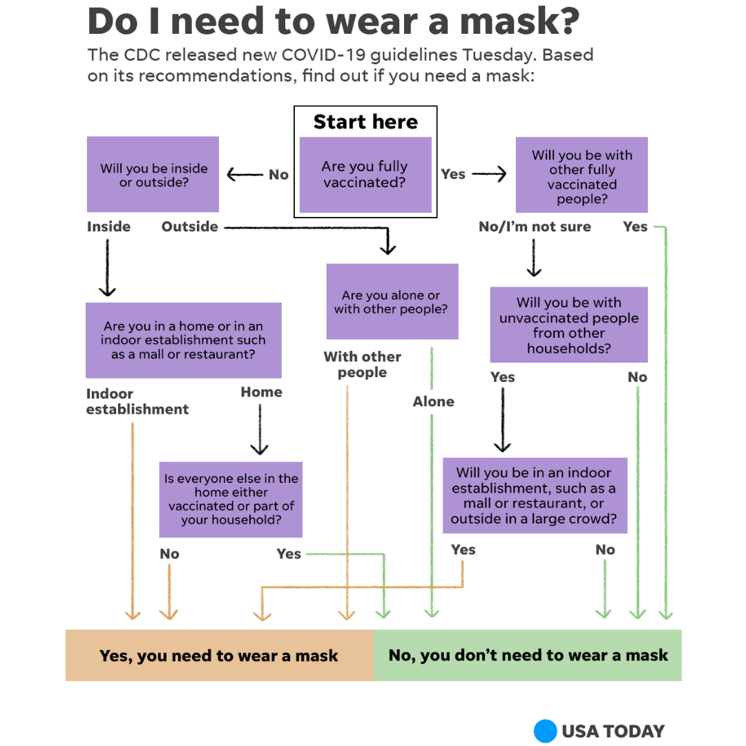 Do I need to wear a mask? Follow along this flowchart to determine how the CDC's new guidance applies to you.