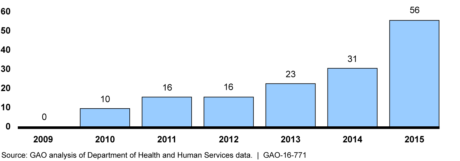 Number of Reported Hacking and Information Technology Breaches Affecting Health Care Records of 500 or More Individuals