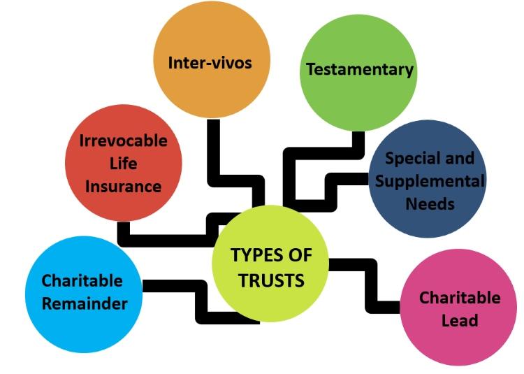 Types of Trusts