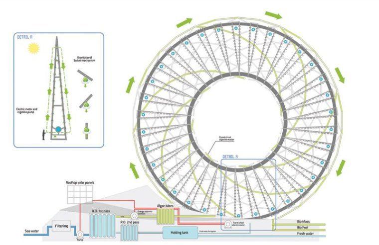 Predenu Ring Garden Diagram