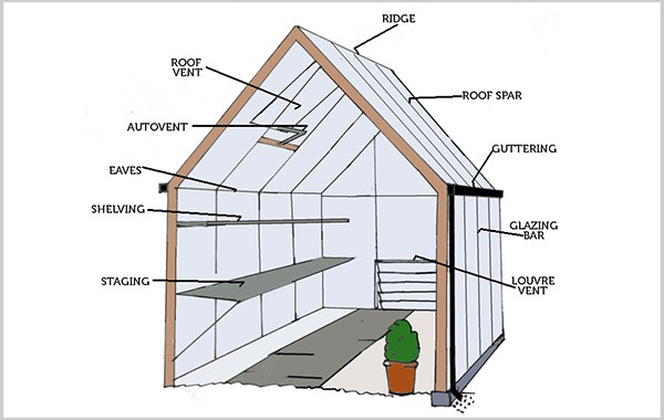 Anatomy of a Greenhouse