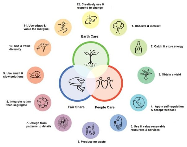 Permaculture_principles_1_t633x500