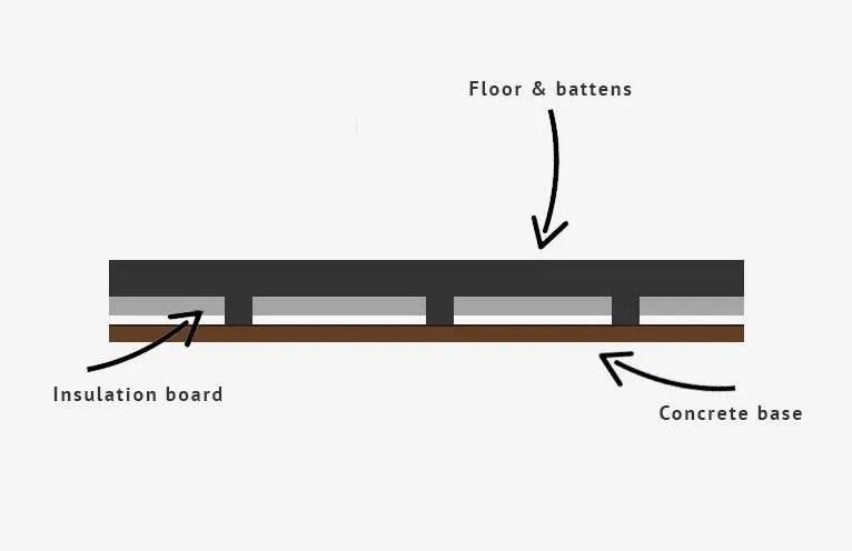 Floor insulation installed between wood battens.