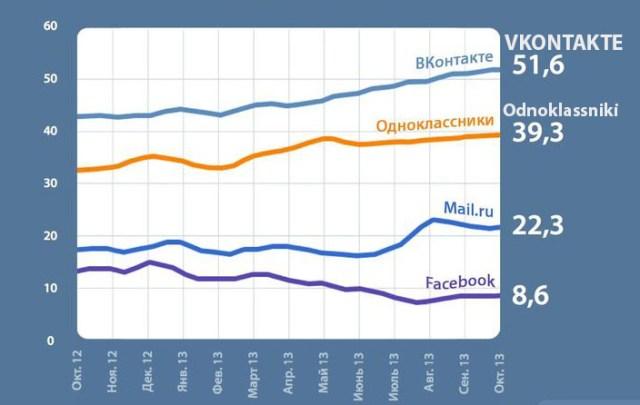 russian Social-media-usage
