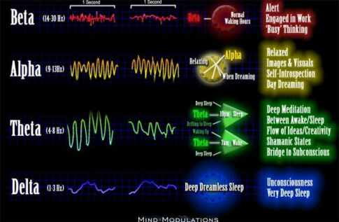 Brainwave Frequency Chart