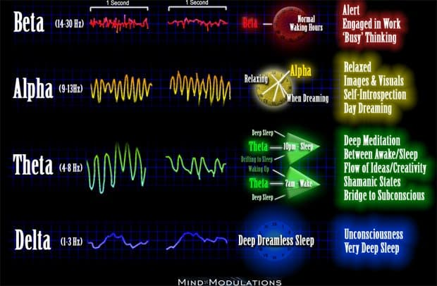 How You Can Control Your Brainwave Frequencies, The Keys To