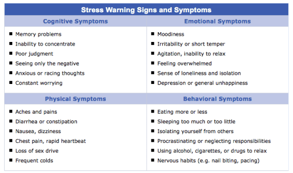 Stress warning signs and symptoms