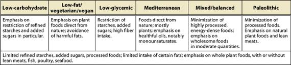 Diet Comparisons Table