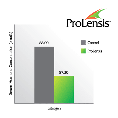 Boost your testosterone with ProLensis