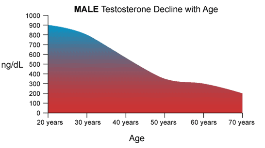 male testosterone delinces with age