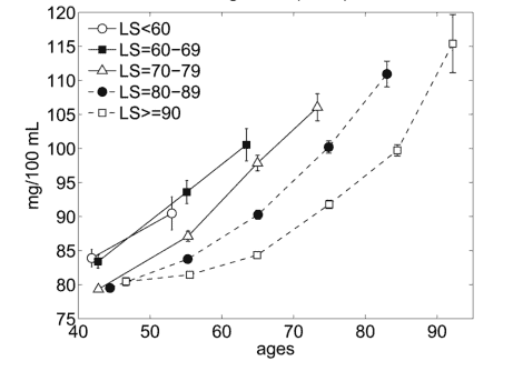 Female Glucose Levels and Age