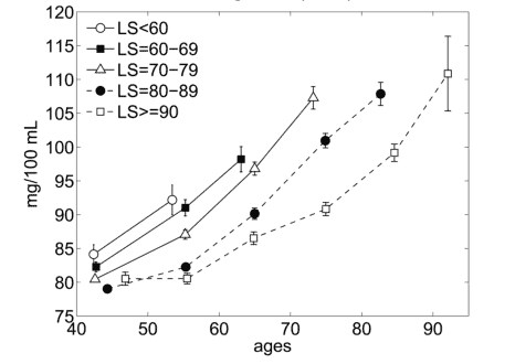 Male Glucose Levels and Age