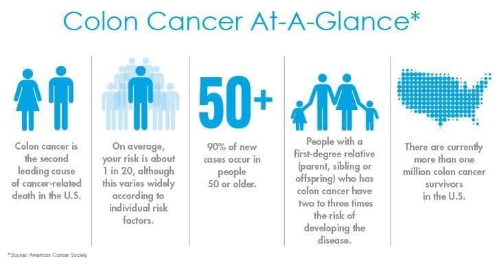 A quick look at colon cancer statistics