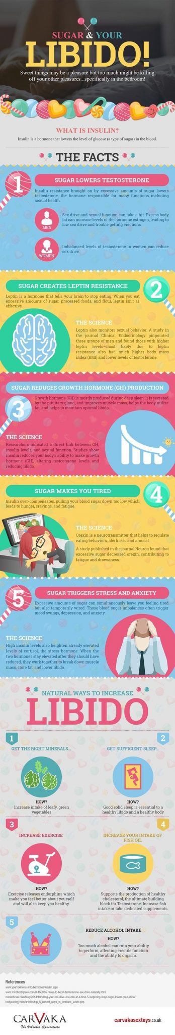 Sugar-and-Libido-infographic