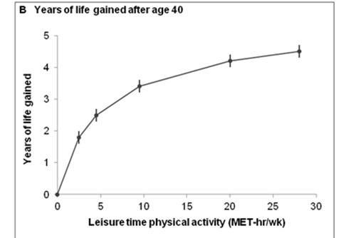 years of life gained after age 40