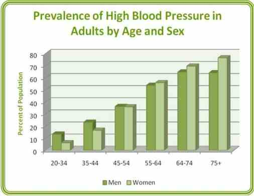 chart_prevalence_of_high_blood_pressure