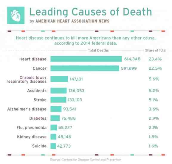 heart-disease-leading-cause-mortality