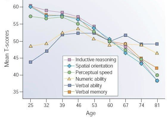 Cognitive declines with aging
