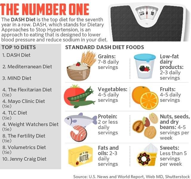 DASH, the #1 diet