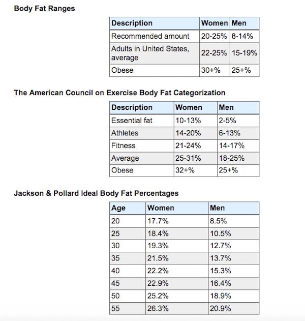 body fat ranges per age and description