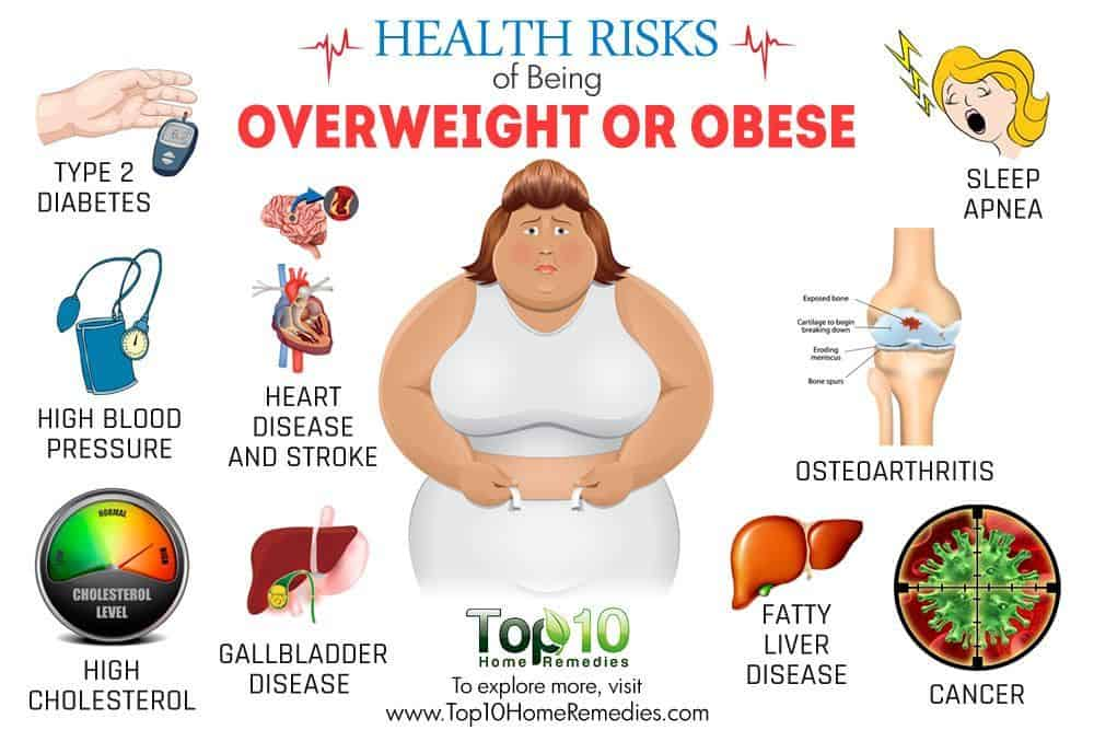 How much should you weigh, the health effects of obesity
