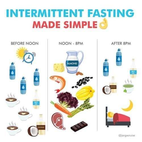 Lose Weight with Intermittent Fasting -- it can be simple