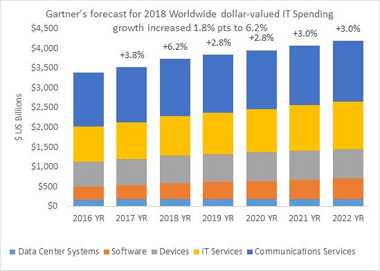 IT Spending Forecast | Gartner Worldwide IT Spending ...