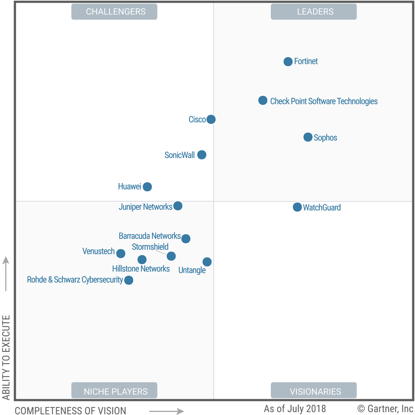 Magic Quadrant for Unified Threat Management (SMB Multifunction Firewalls) 2018 (G00336625)