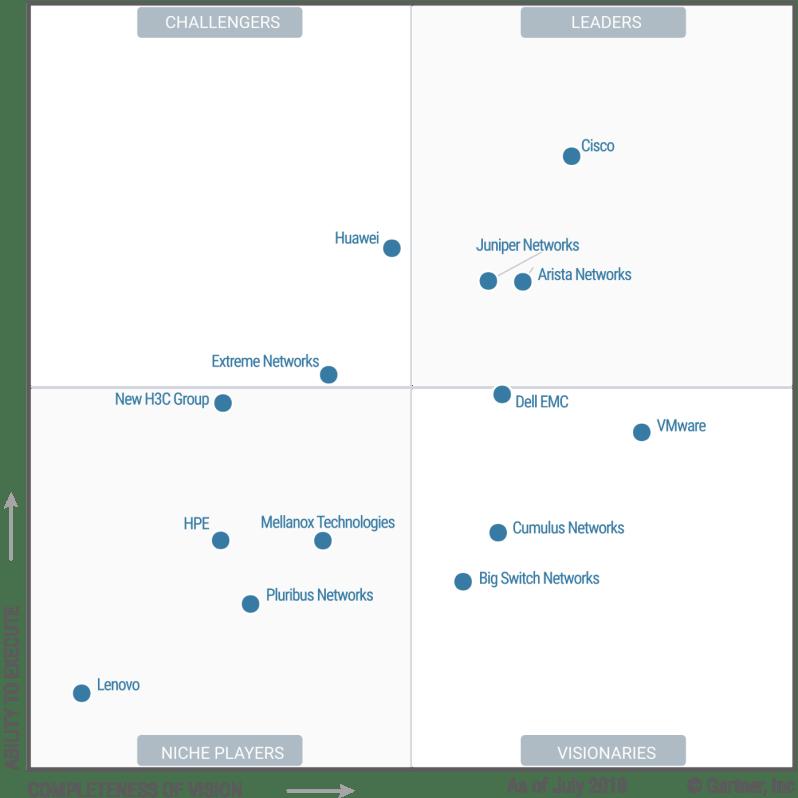 Magic Quadrant for Data Center Networking
