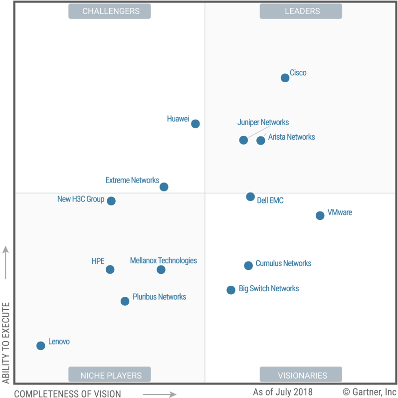 Gartner: Magic Quadrant for Data Center Networking – Technology Blog