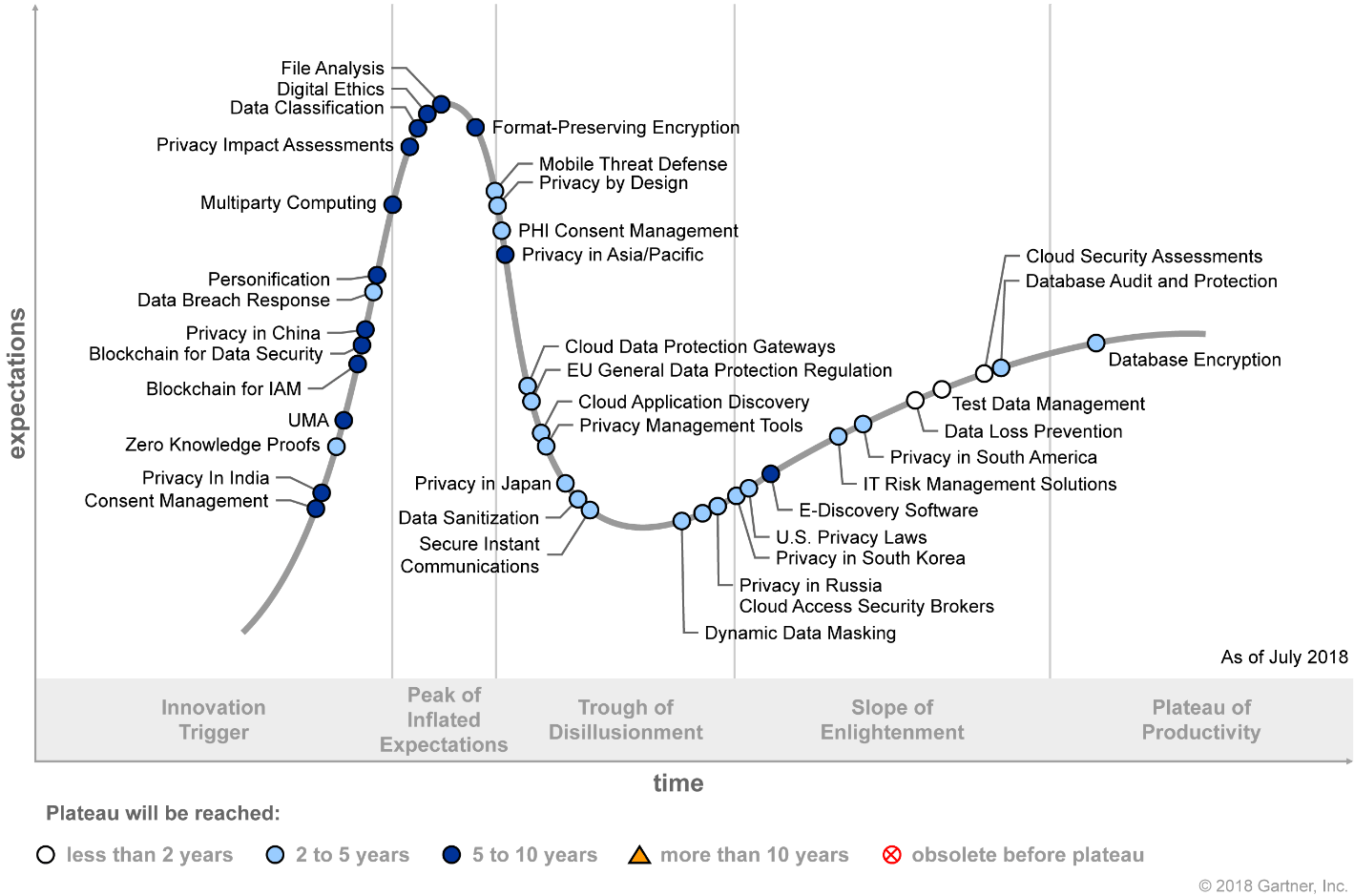 Hype Cycle for Privacy 2018 (G00338717)