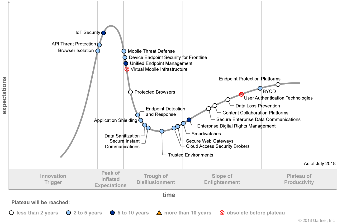 Hype Cycle for Endpoint and Mobile Security 2018 (G00338755)