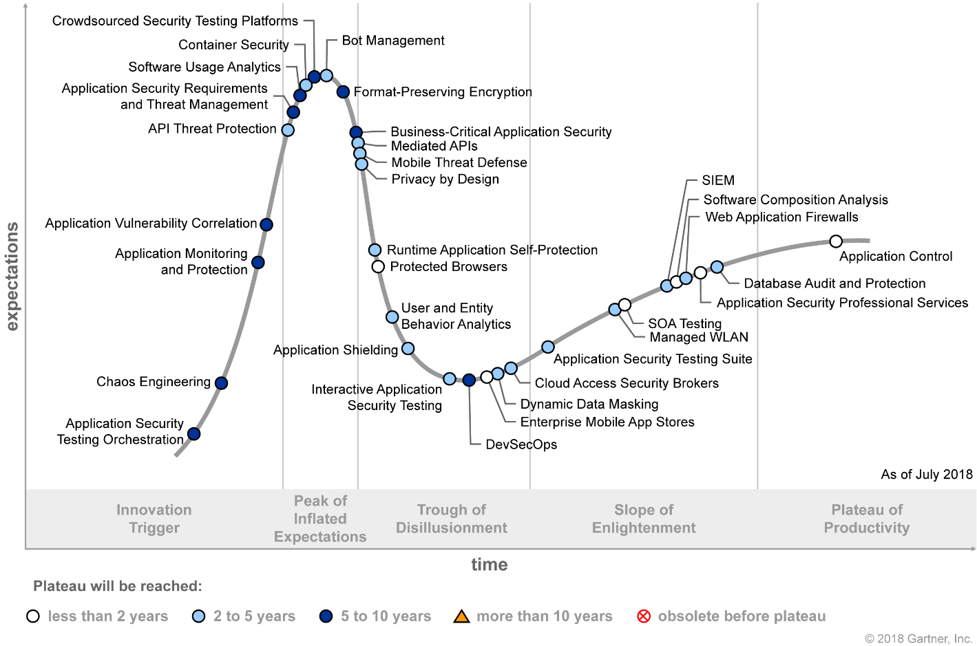 Hype Cycle for Application Security 2018 (G00340359)