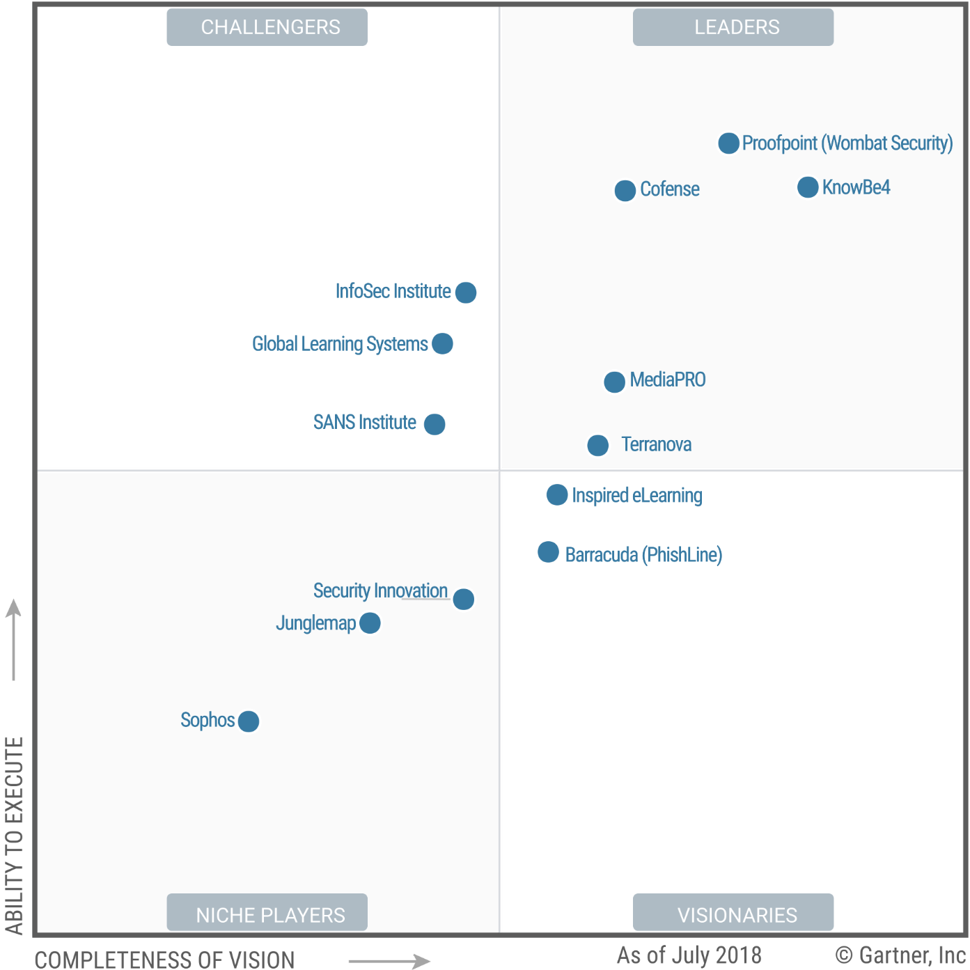 Magic Quadrant for Security Awareness Computer-Based Training 2018 (G00345889)