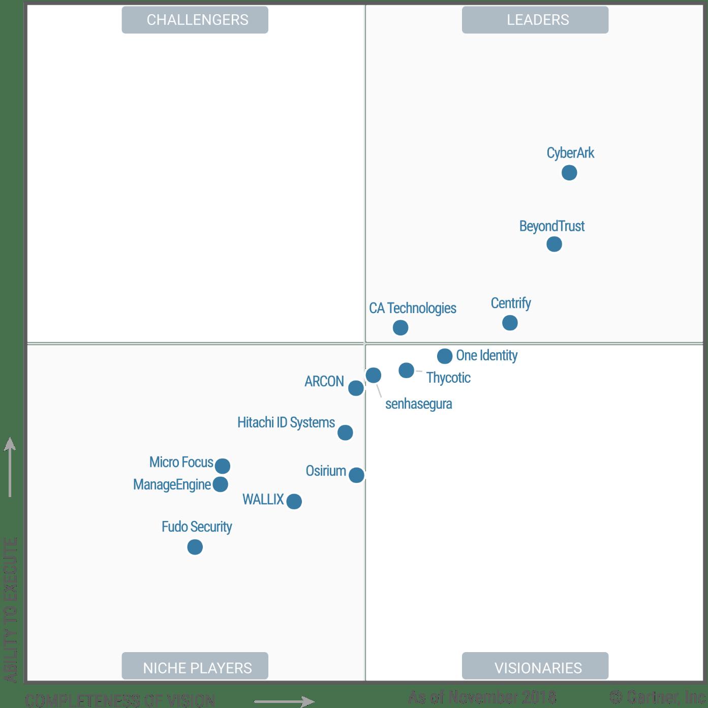 Magic Quadrant for Privileged Access Management 2018 (G00356017)