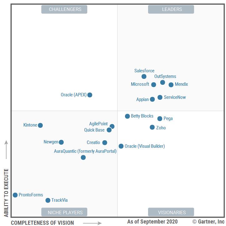 Magic Quadrant cho nền tảng ứng dụng mã thấp doanh nghiệp