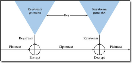 crypto SynchStreamCipher