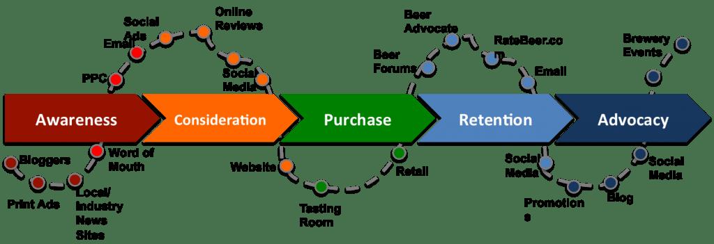 Puntos de contacto (touchpoints) y la cadena de valor de la relación con el cliente (Fuente: http://www.garymagnone.com/wp-content/uploads/2013/03/lifecycle-touchpoints-graph-1024×351.png)