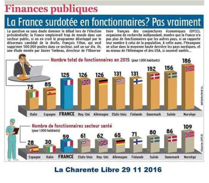 https://i1.wp.com/www.gastonballiot.fr/wp-content/uploads/2016/12/NbFonctionnaires.jpg?resize=718%2C631