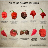 Top ten chiles más picantes del mundo