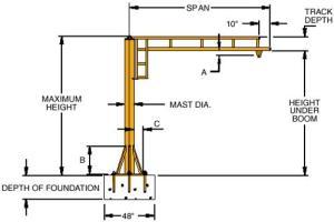 Jib Cranes, Free Standing Or Portable, New & Used Jib Crane  Industrial Equipment