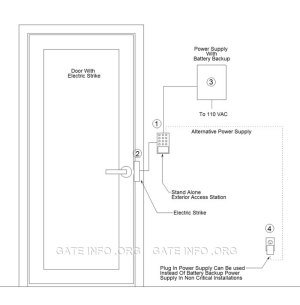 Basic Door Controller  Stand Alone Access System Diagram