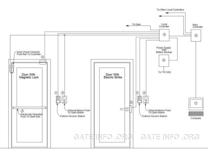 access control diagrams  wiring diagram services •