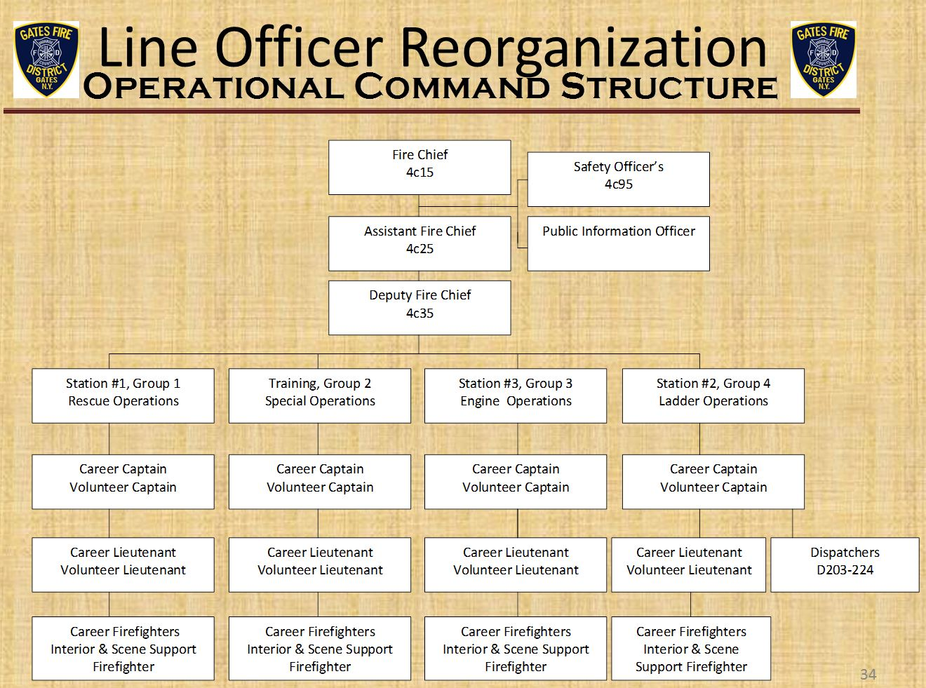 Changes To Our Command Structure Gates Fire District