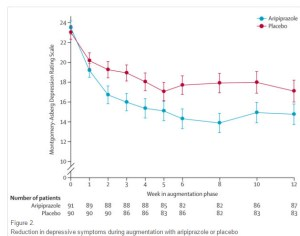 Reduction in symptoms with aripriprazole augmentation