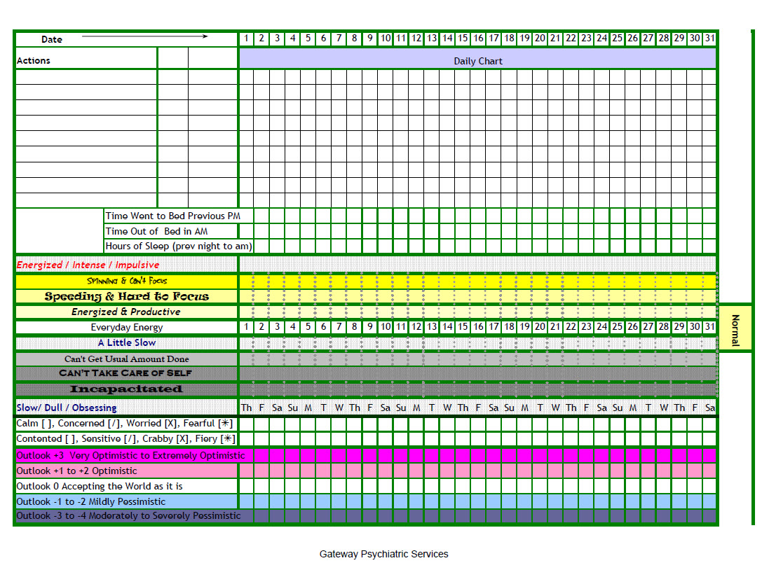 Example Of Mood Chart