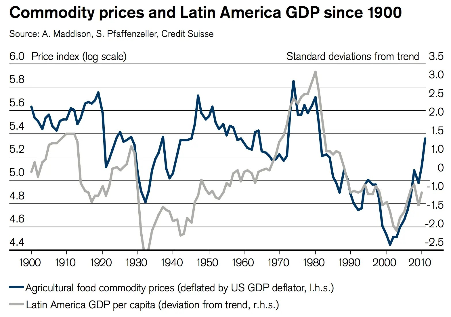 20 years of Progress in Latin America