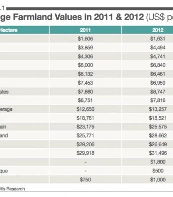 farmland international prices