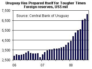 Uruguay's Economy