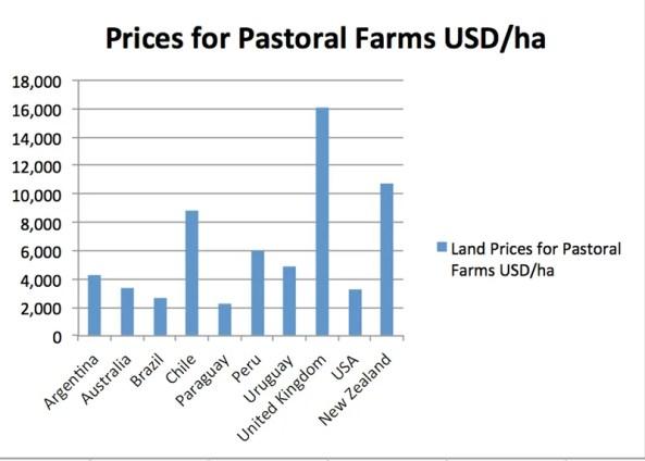farmland comparisons